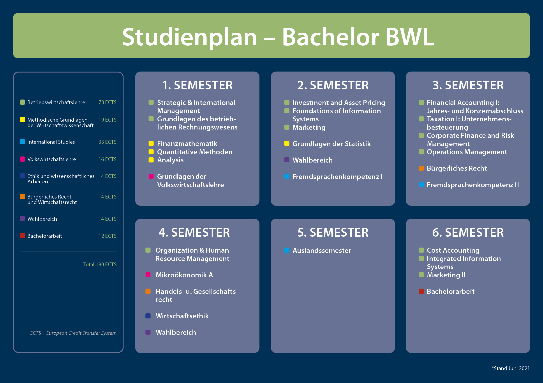 mannheim semester dates